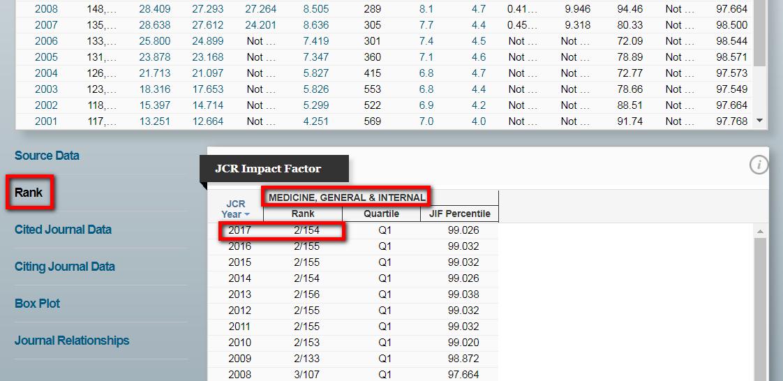 點選左方的「Rank」,可看到JCR Impact Factor的學科排名