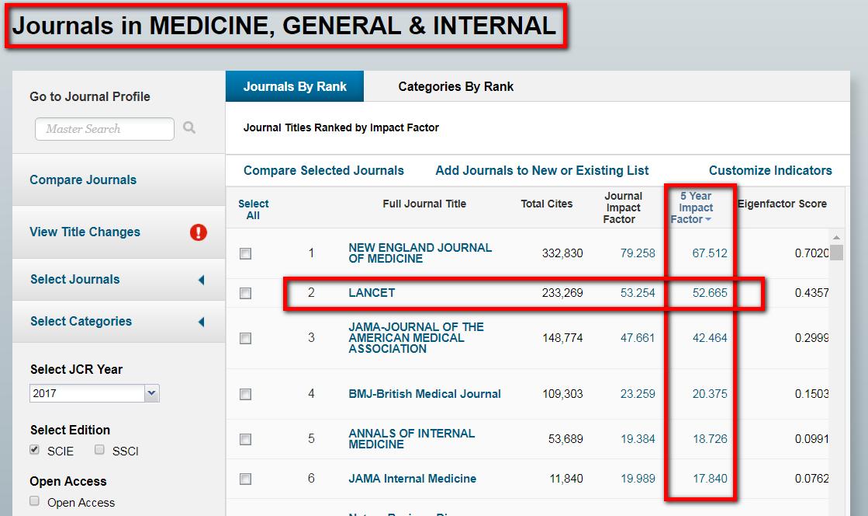 請點選欄位名稱「5 Year Impact Factor」,讓系統依其值由大至小排序,因您之前已得知Lancet的5 Year IF值為52.665,所以就可以找到Lancet是154種期刊的第2名